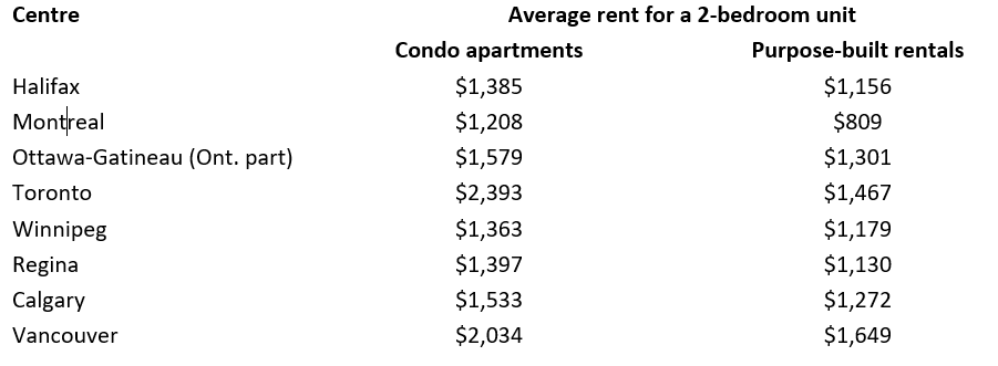 Average rent prices for 2 bedroom units in Canadian cities