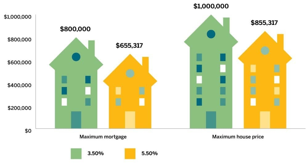 New Mortgage Rules Reduce What You Can Borrow