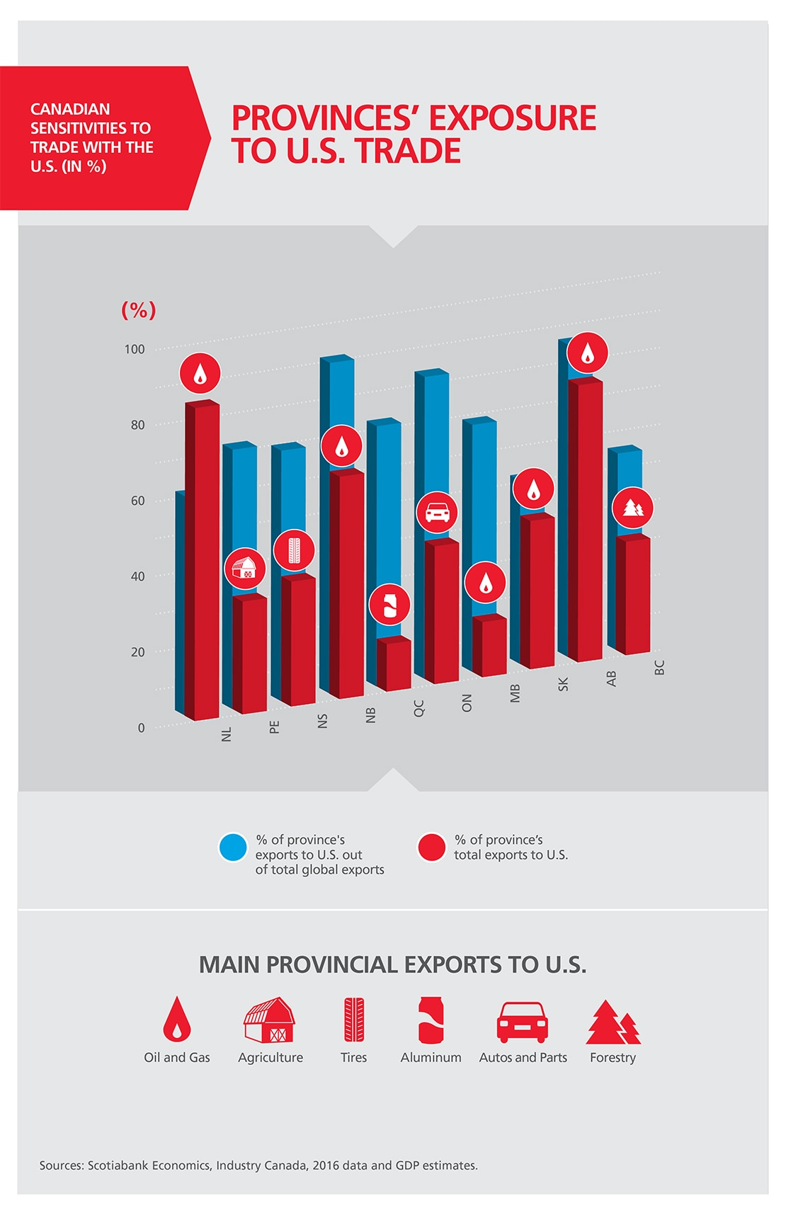 NAFTA by the Numbers: Where We Stand as the Renegotiation Begins